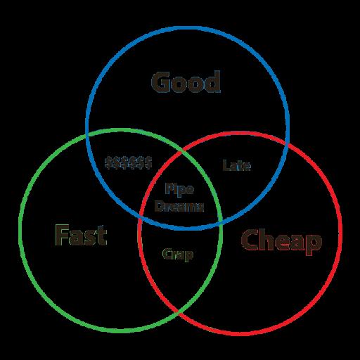 Good, fast, cheap diagram