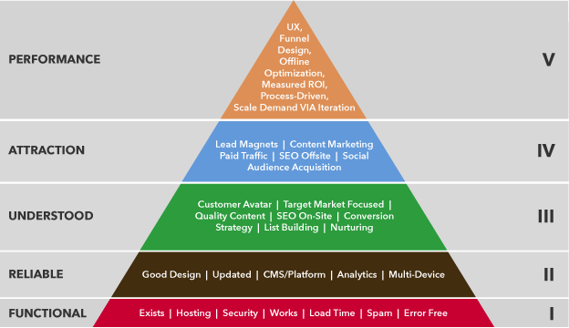 Five levels of the website needs hierarchy